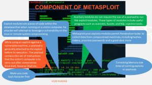 metasploit modules types and explanation in Kali Linux