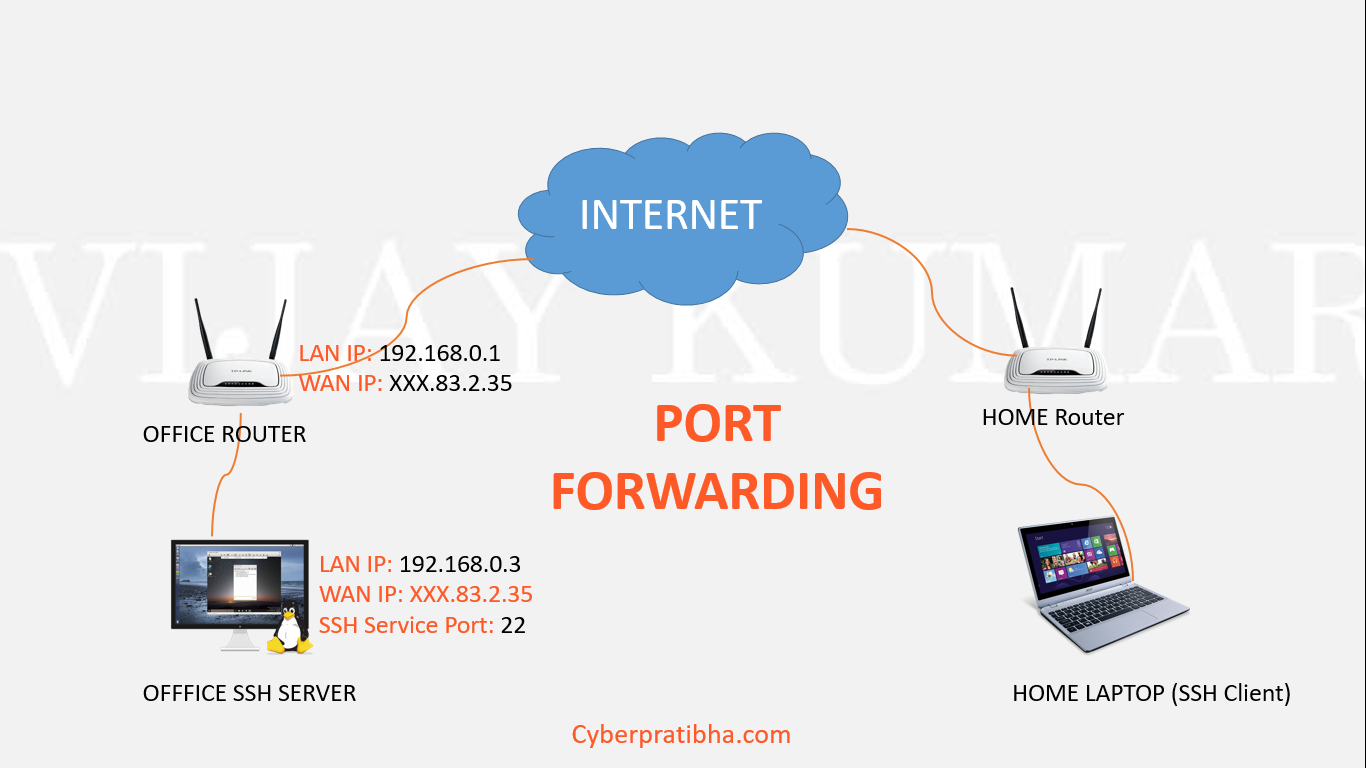 ssh port forwarding in router