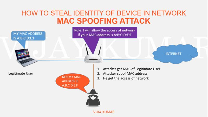 mac spoofing