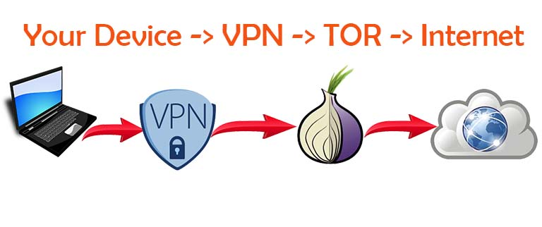 how to connect to tor network