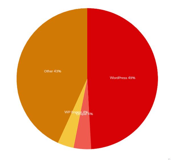 wordpress-data