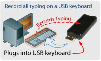 keyboard logger Hardware