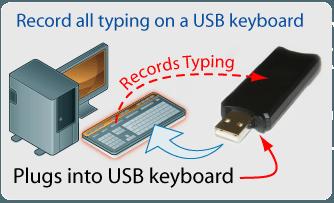 keyboard logger Hardware