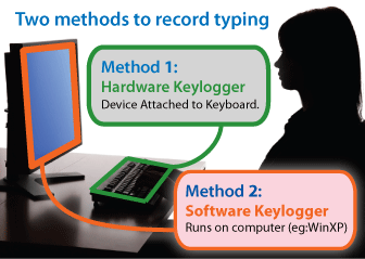 keylogger software and keylogger hardware