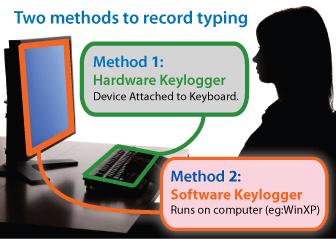 keylogger software and keylogger hardware