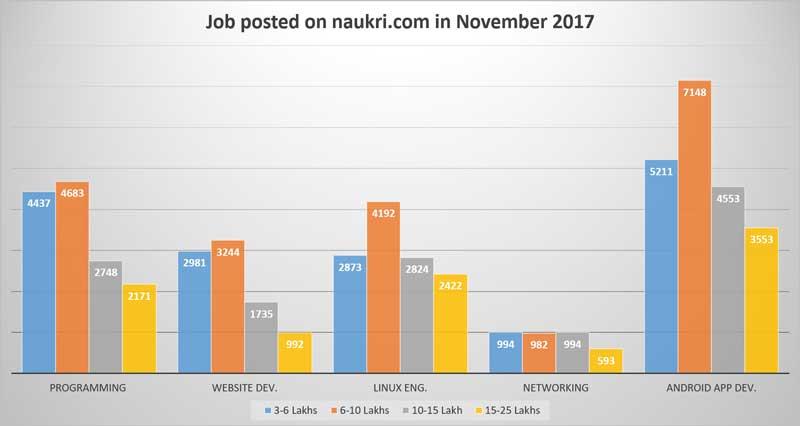 IT-jobs-in-November-2017
