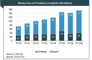 IT industry growth in India