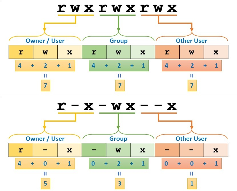 Linux File Permission - Decoding Permission Code into Numeric Value