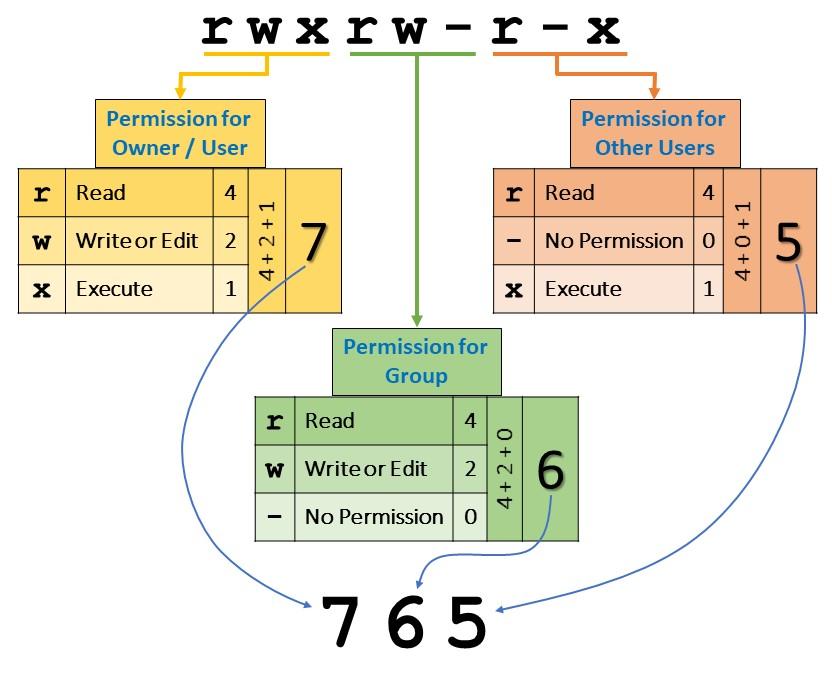 Linux File Permission - Understanding Permissions